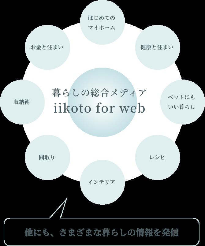 暮らしの総合メディア iikoto for web はじめてのマイホーム 健康と住まい ペットにもいい暮らし レシピ インテリア 間取り 収納術 お金と住まい 他にも、さまざまな暮らしの情報を発信