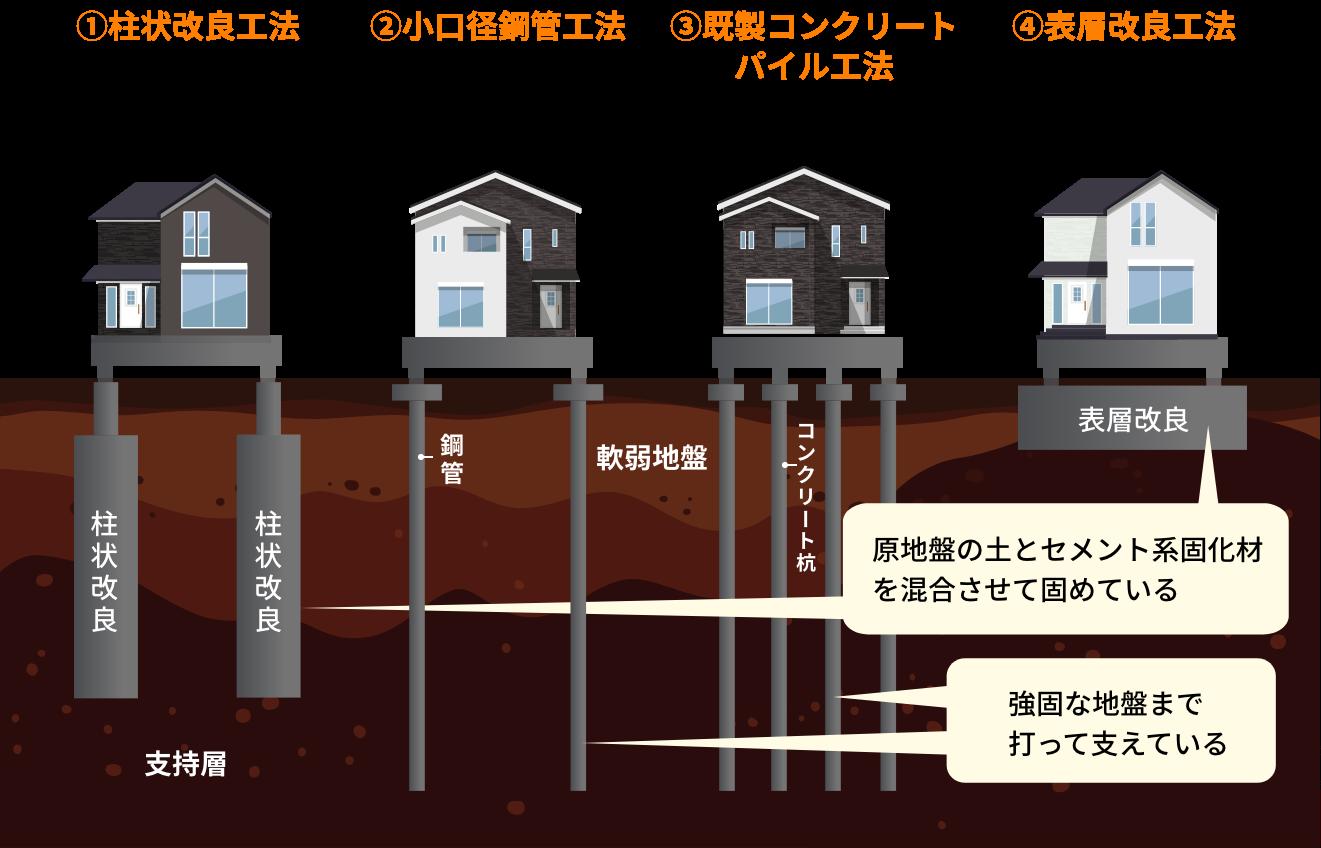 柱状改良工法、小口経鋼管工法、既成コンクリートパイル工法、表層改良工法の比較