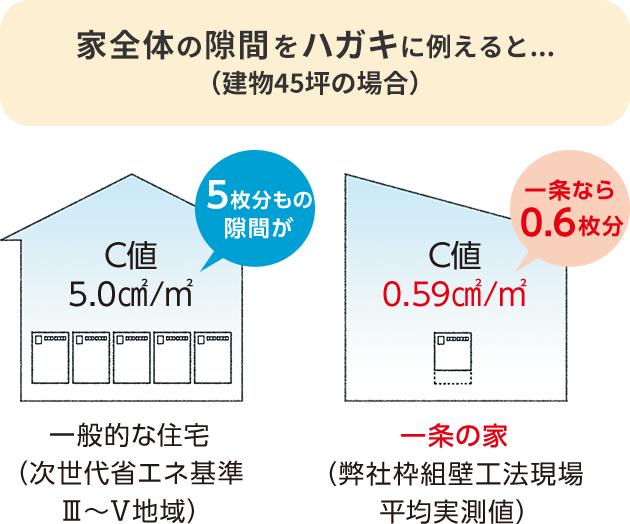 高気密構造|性能を追求する住宅メーカー【一条工務店】