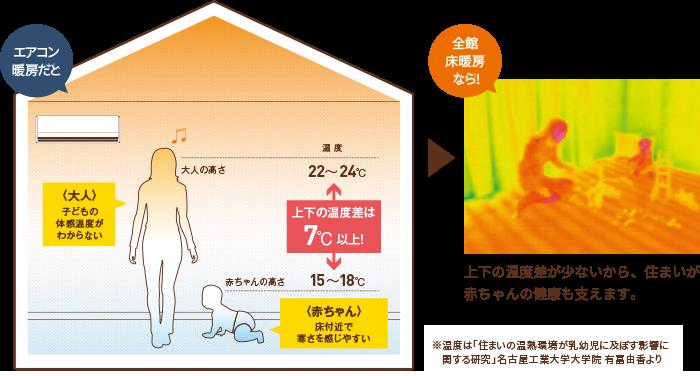 大人には心地よく感じる室内も、子供にとっては寒い環境かも?
