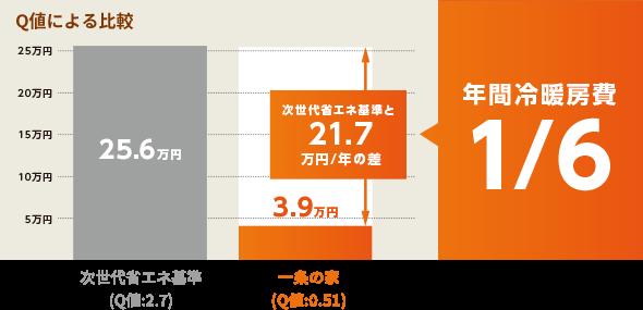 年間冷暖房費比較