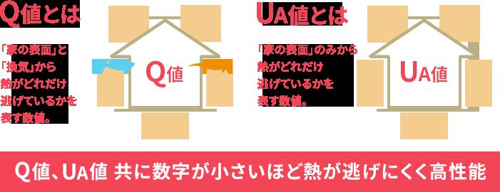 高断熱構造「外内ダブル断熱構法」|性能を追求する住宅メーカー【一条工務店】