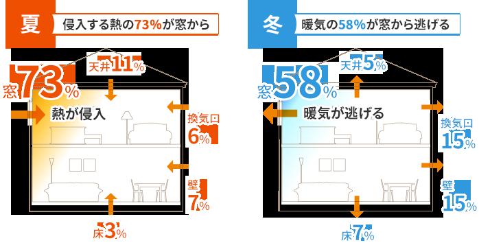 一般的な住まいの熱の流入・流出割合