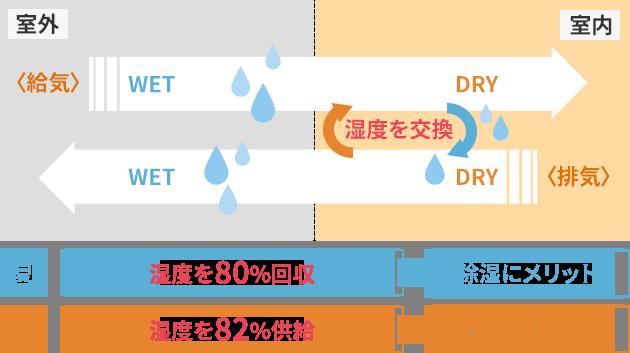 湿度交換の仕組み
